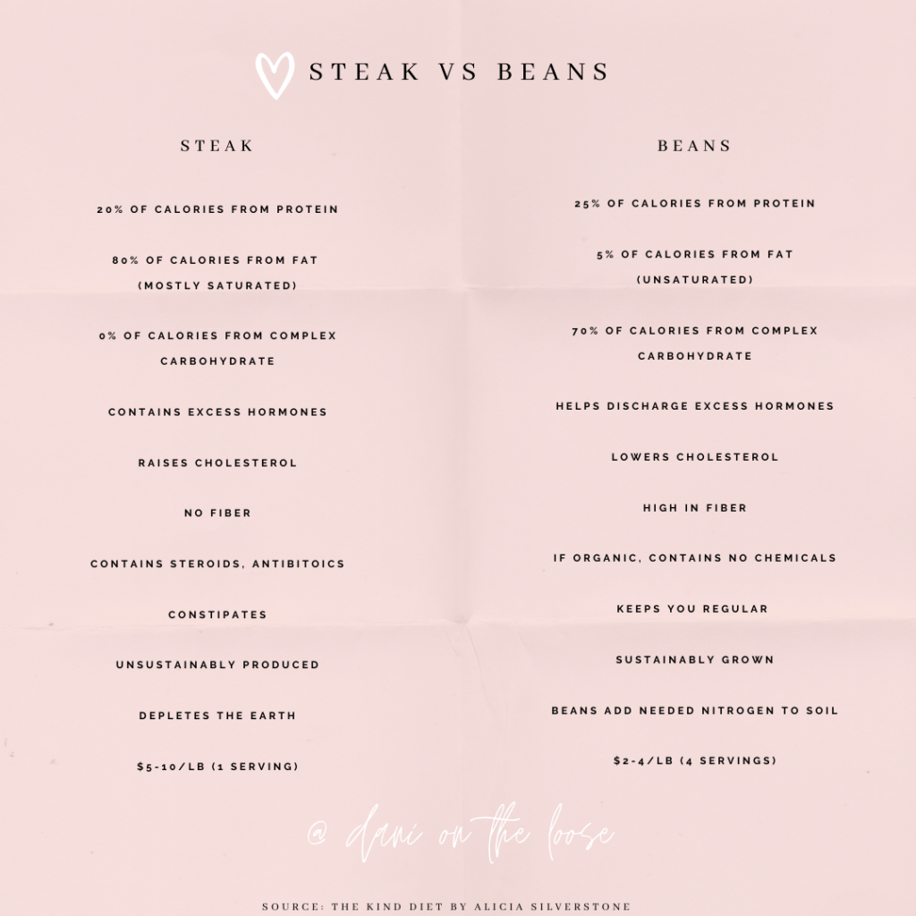 STEAK-VS-BEANS-WILL-I-GET-ENOUGH-PROTEIN-WITHOUT-MEAT-DANI-ON-THE-LOOSE